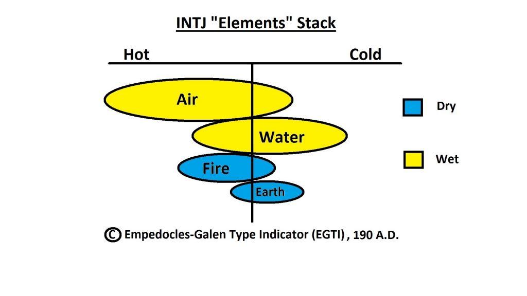 four elements, jungian theory, mbti, intj