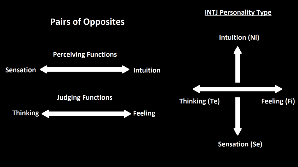 INTJ MBTI Functions